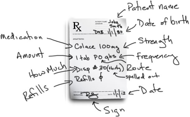 Example Prescriptions - Prescription Writing 101